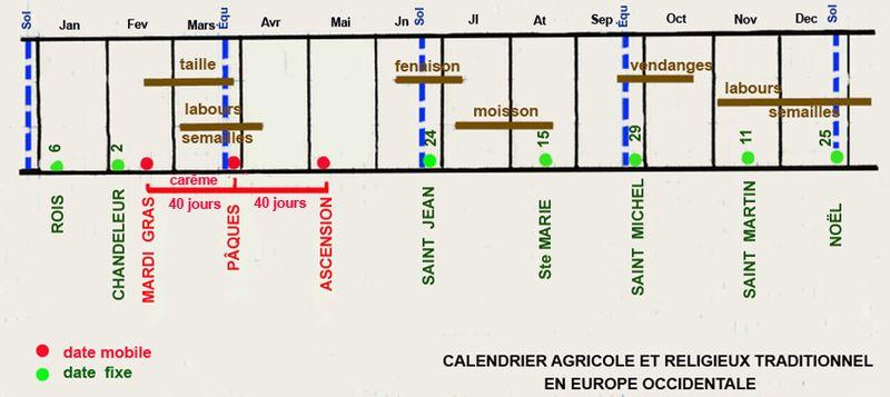 Calendrier_agricole_et_religieux