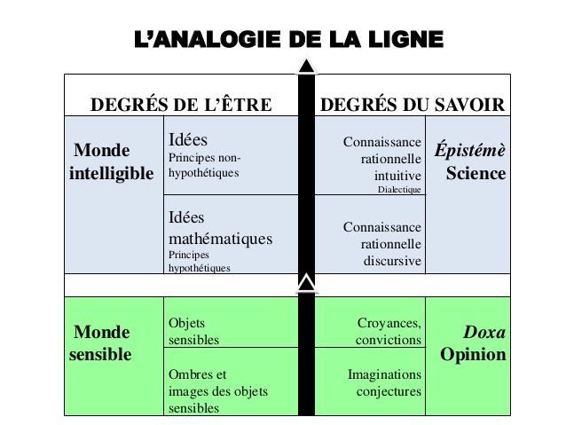 Leon-7-platon-la-thorie-des-ides-et-lanalogie-de-la-ligne-30-638