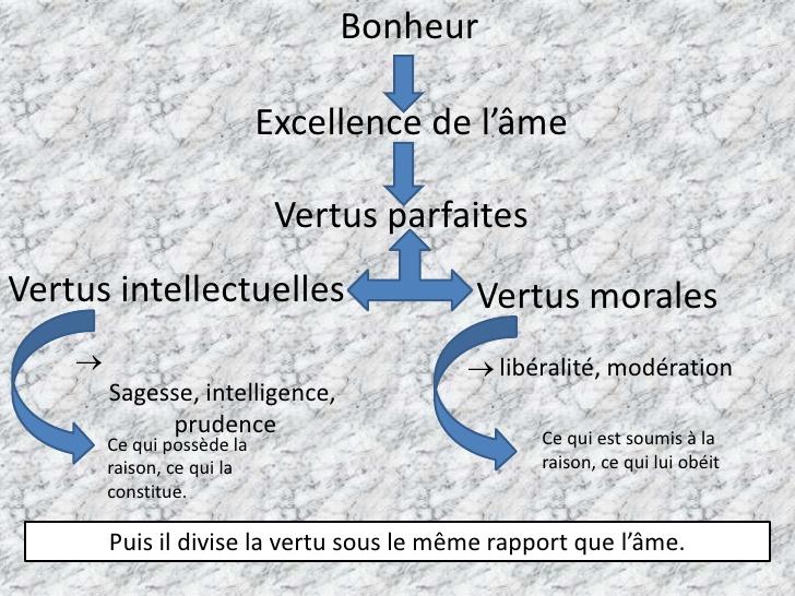 Gauthier-v-aristote-la-vertu-6-728