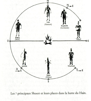 La disposition de la hutte du hain